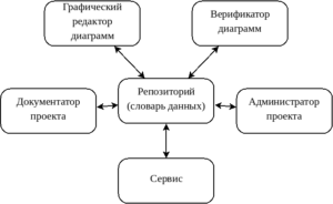 архитектура case-средства